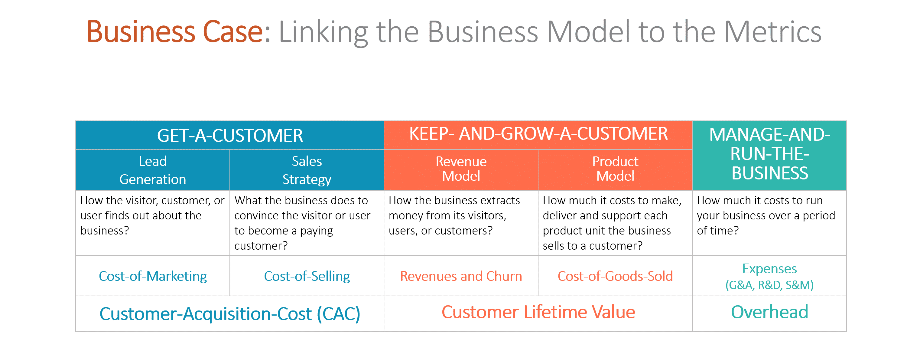 Business Case Metrics