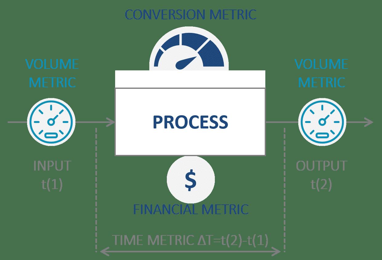 LeanCase WinningbyDesign Metrics