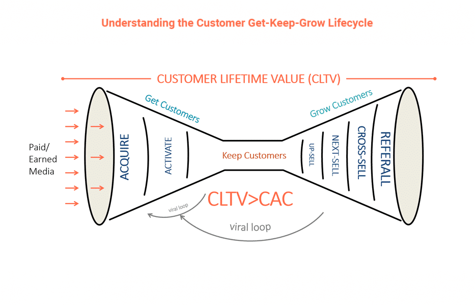 What Is A Business Model And What Turns It Into A Business Case