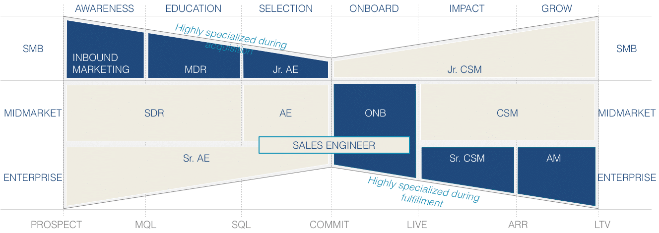 sales-approach