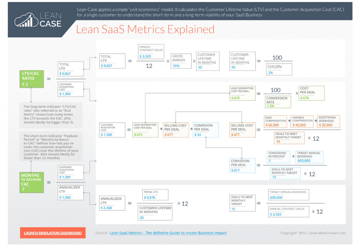 Lean SaaS Metrics – The Definitive Guide to create business impact