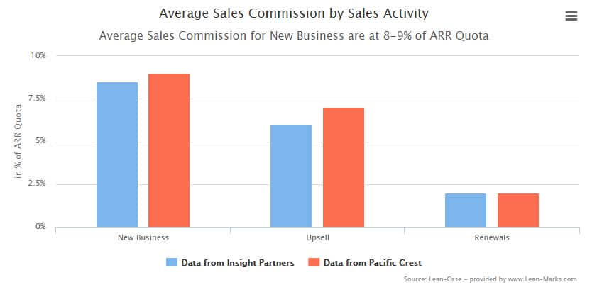 Finding the Sales Commission Sweet Spot for SaaS