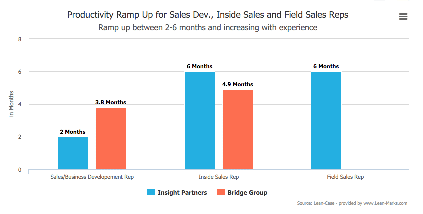 Sales Ramp Up – When Will Salespeople Start Making Quota?