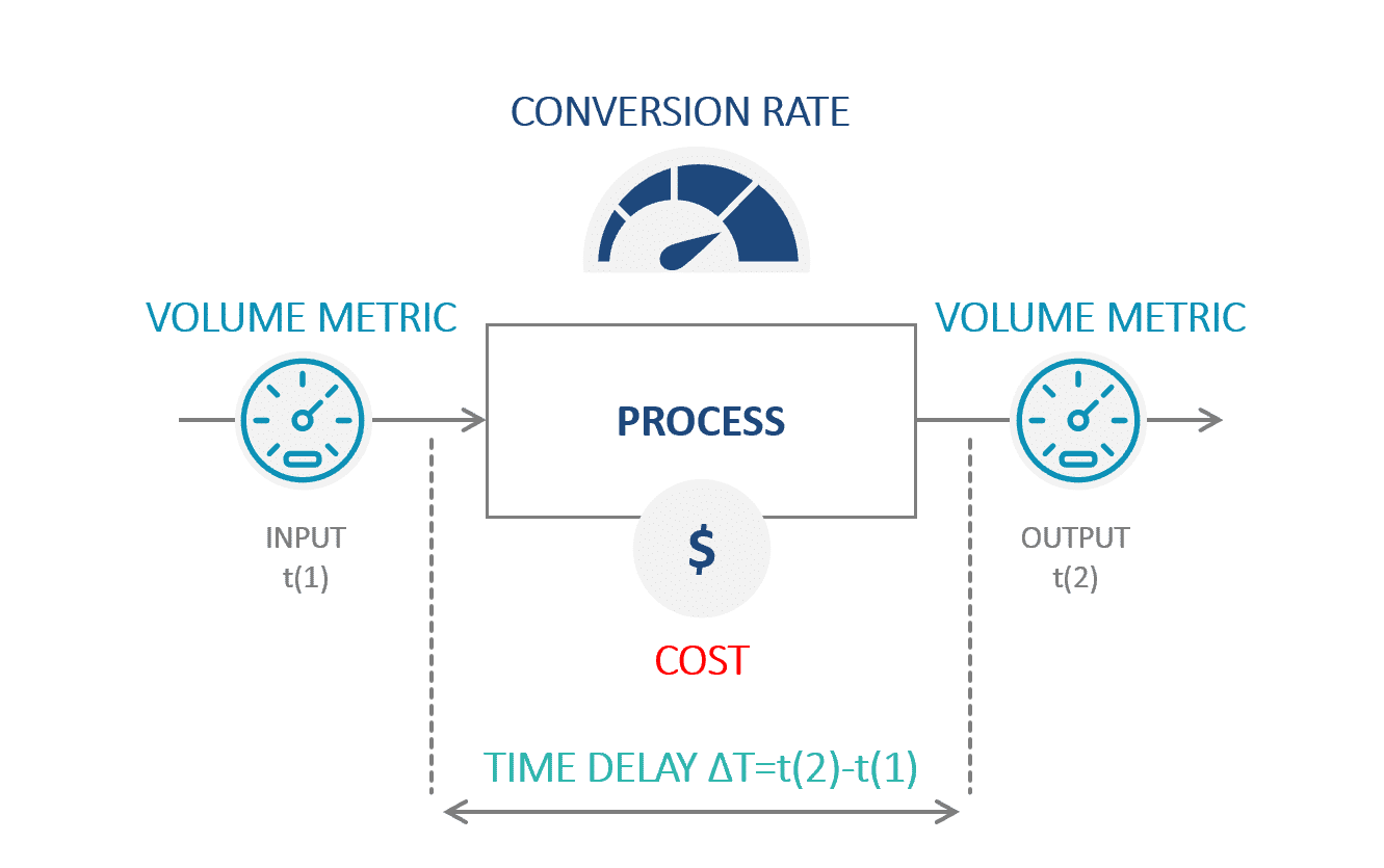 Metrics at Play