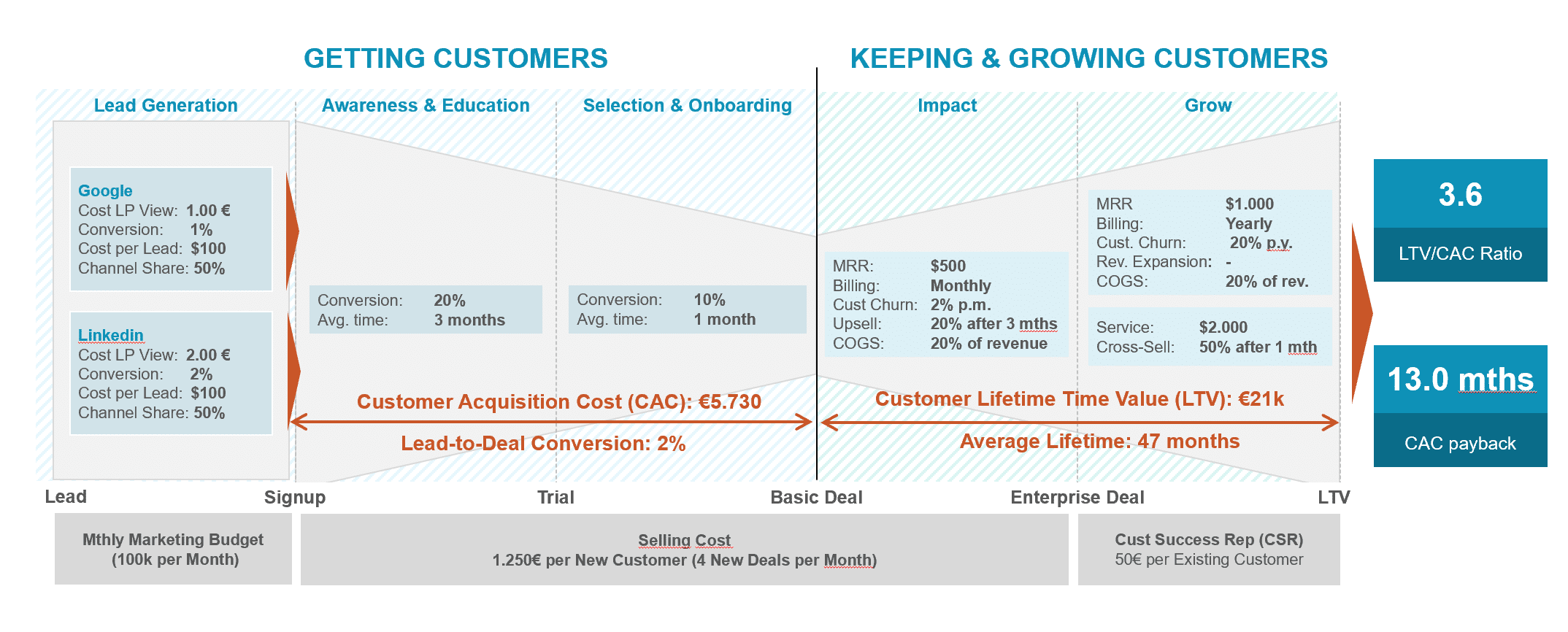 SaaS Business Case on 1 page