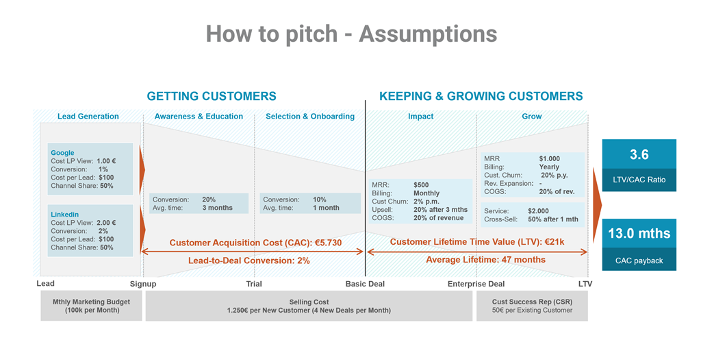 Lean-Case Pitch Template