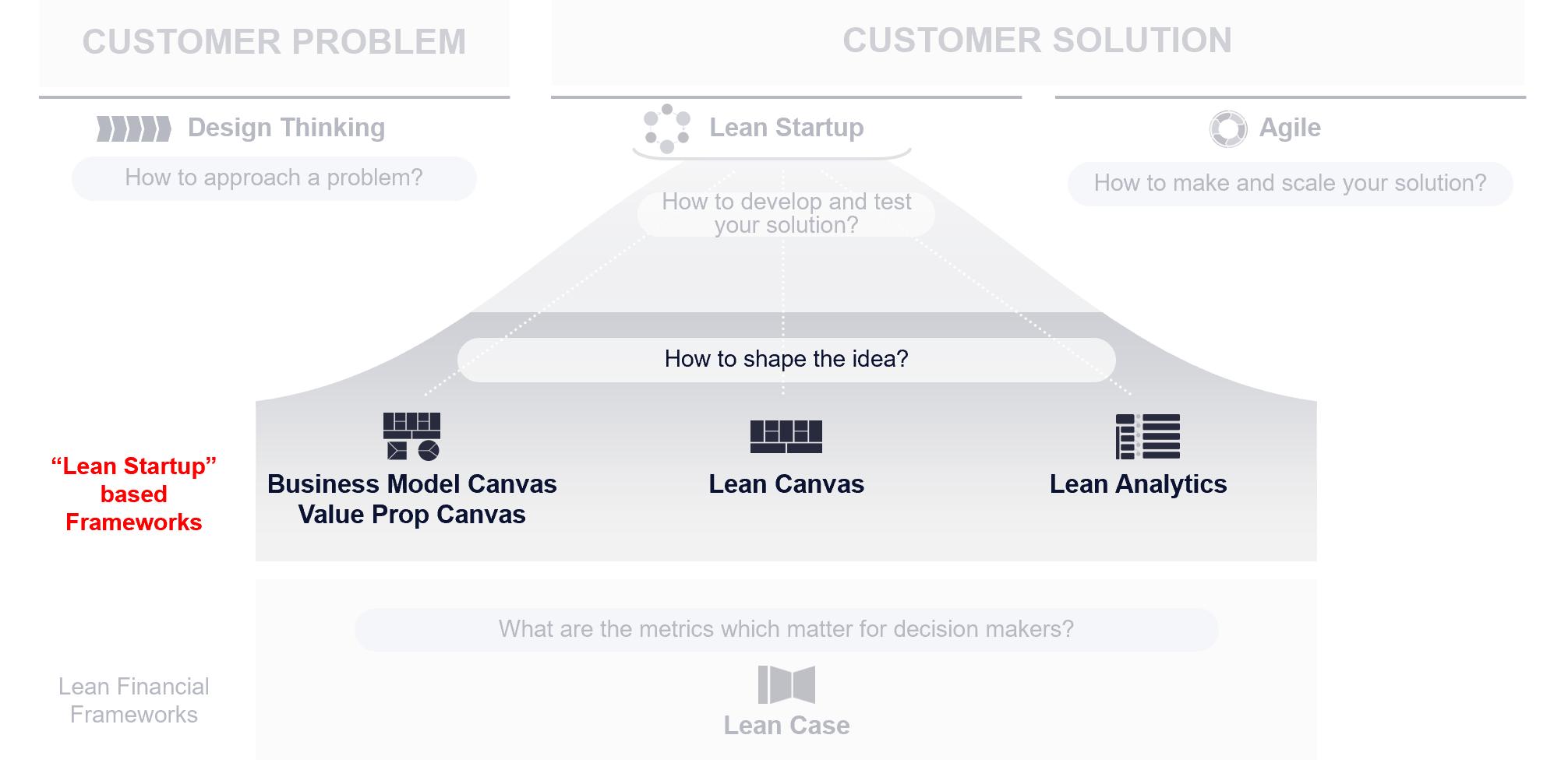 Business Model Frameworks BMS VPS Lean Startup Lean Analytics