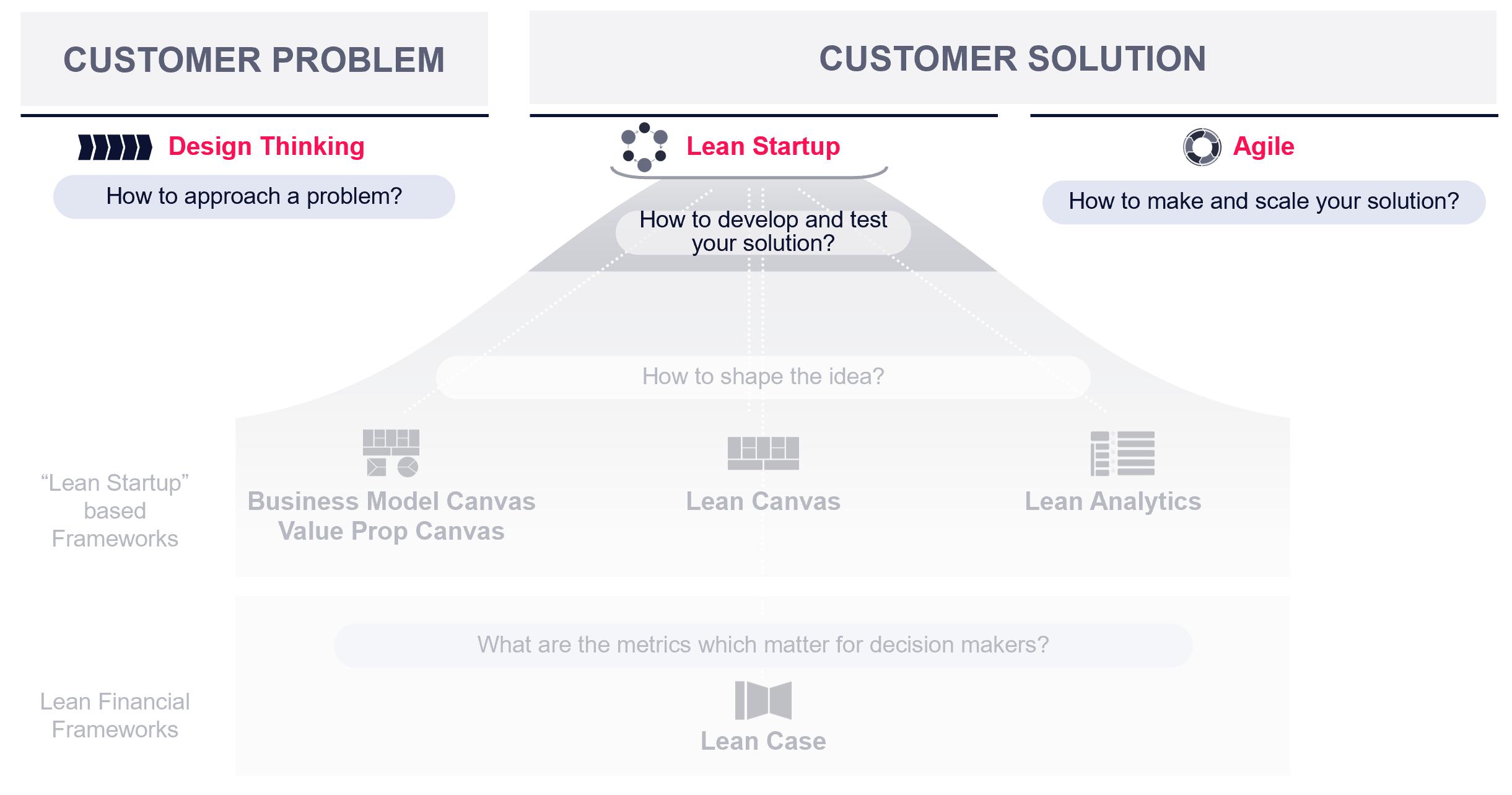 Business Model Frameworks Design Thinking Lean Startup Agile