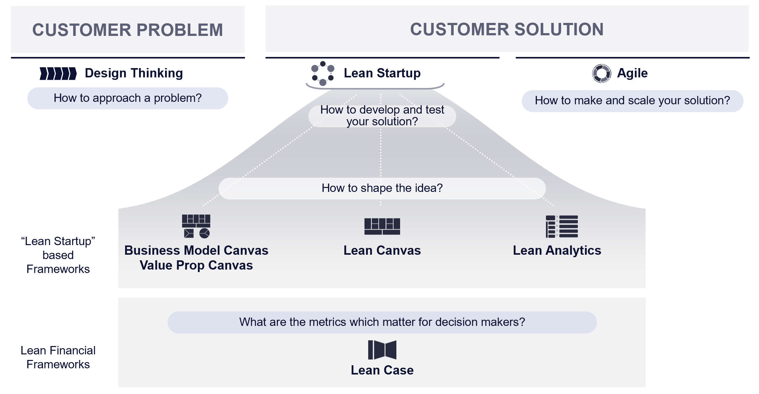 Business Model Frameworks in context