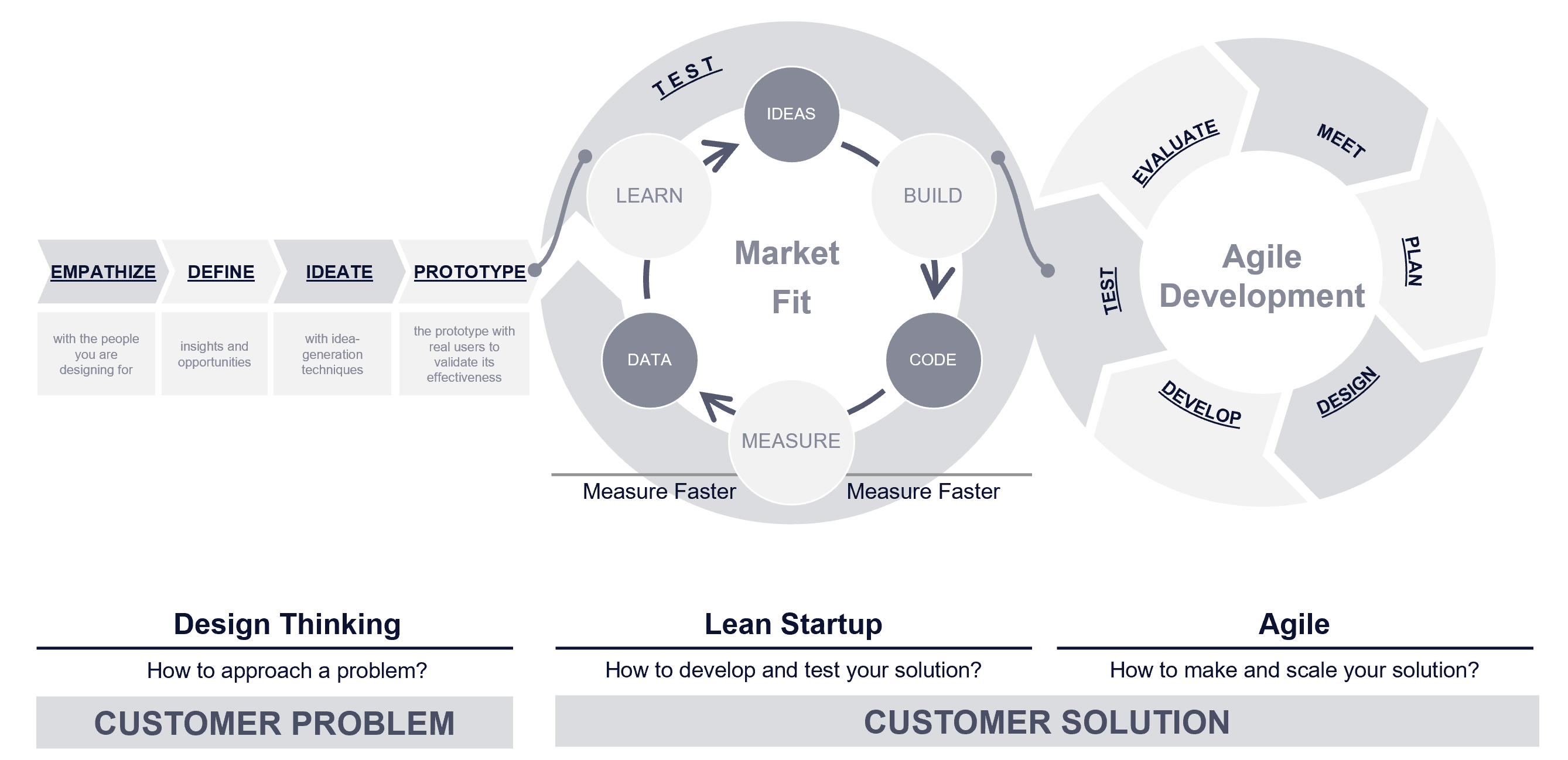 How Design Thinking Lean Startip and Agile Methodology relate